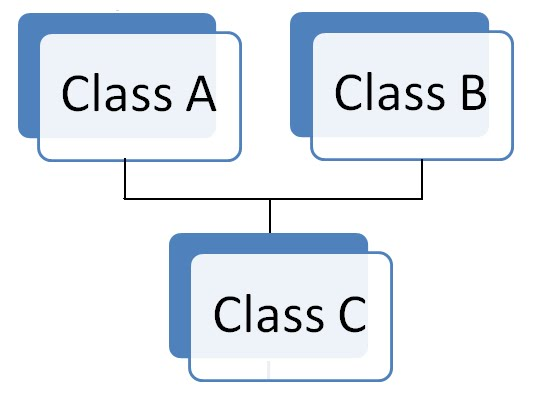 Why Java Does Not Support Multiple Inheritance?