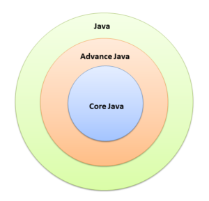 Difference Between Java, Core Java and Advance Java