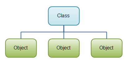 How Many Ways to Create Object in Java?