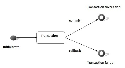 JDBC Transaction Management in Java with Example