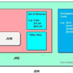 Difference between JDK, JRE and JVM