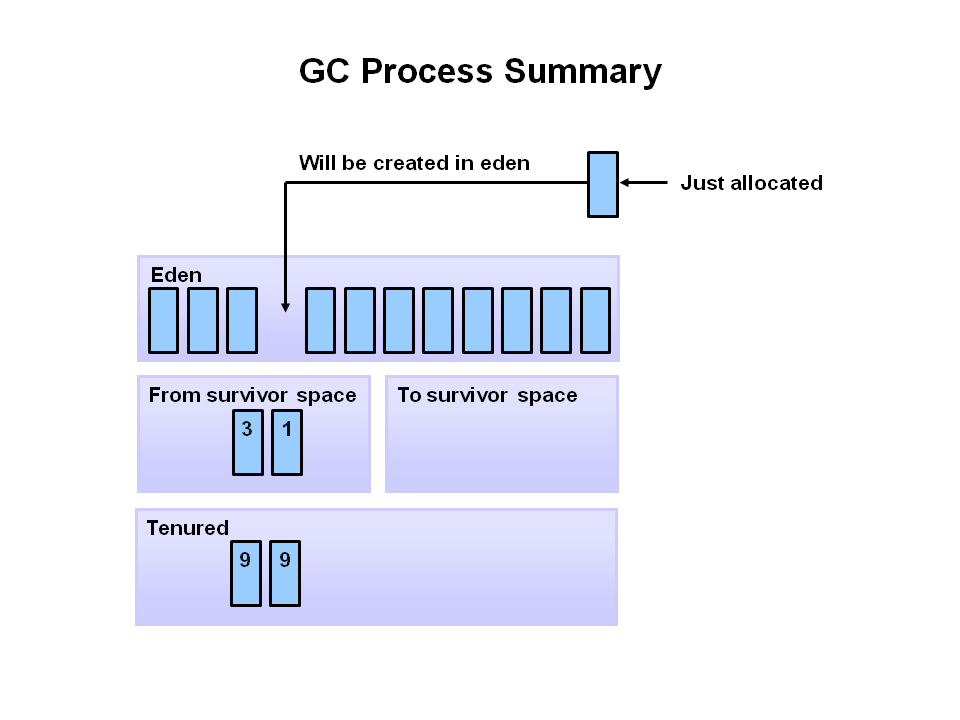 Java Garbage Collection Process 8