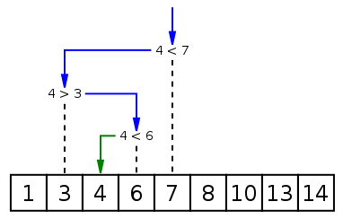 Binary Search in Java