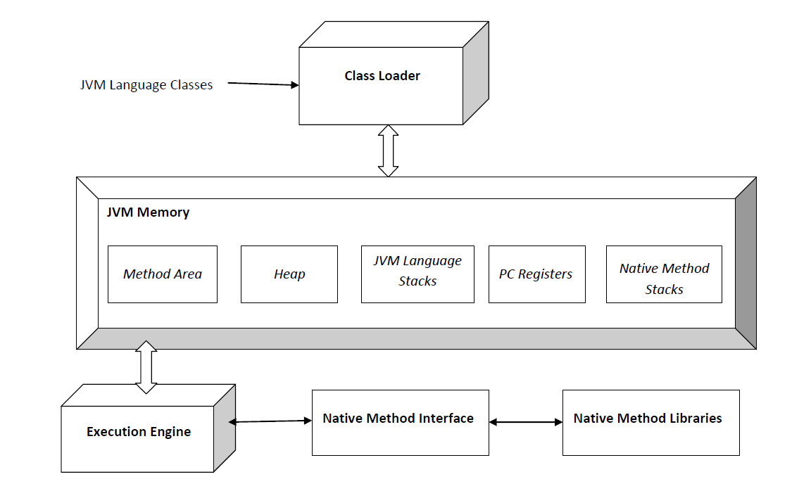 Java Virtual Machine (JVM) Architecture