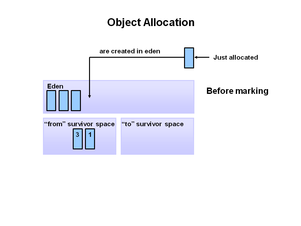Java Garbage Collection Process 1
