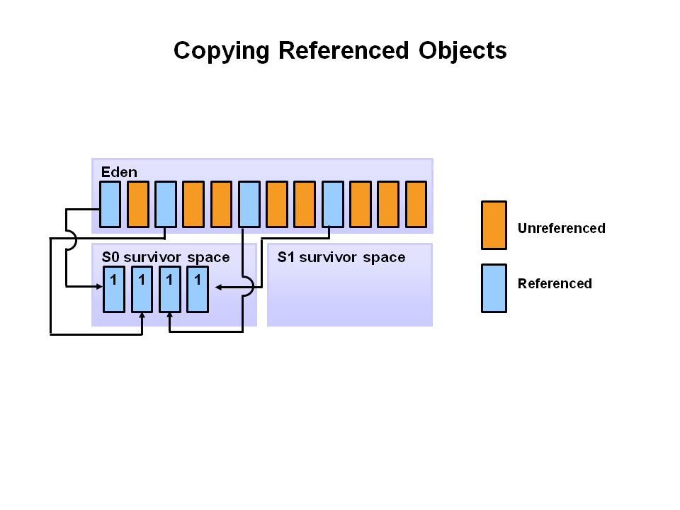 Java Garbage Collection Process 3
