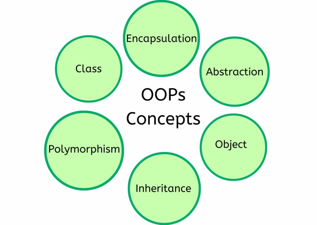 What is Object Oriented Paradigm in Java