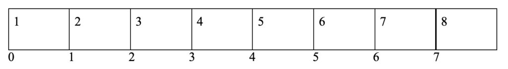 Array Length in Java with Examples